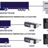 Benzi tusate si role hartie pentru Thermo King, Termograf, Touchprint, Esco, Dat