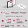 6,8 milioane de abonați la servicii de retransmisie a programelor audiovizuale