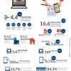 ANCOM: Conexiunile 4G s-au dublat în 2016