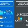 Consumul de broadband din România, generat cu precădere de internetul fix