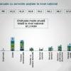 Un român cheltuiește în medie 87 de lei pe an pentru servicii poștale