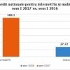 Viteza medie de download date internet fix în România depășește 100 Mbps